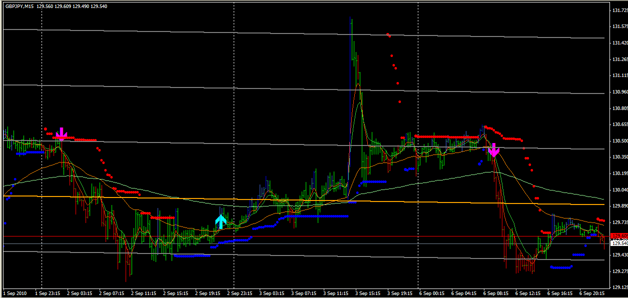 Trade signal example